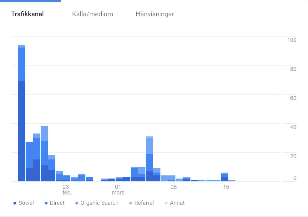 Google analytics statistik över trafik på hemsida
